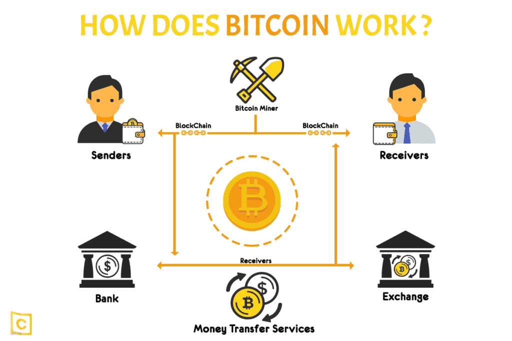 how does bitcoin works tutorial