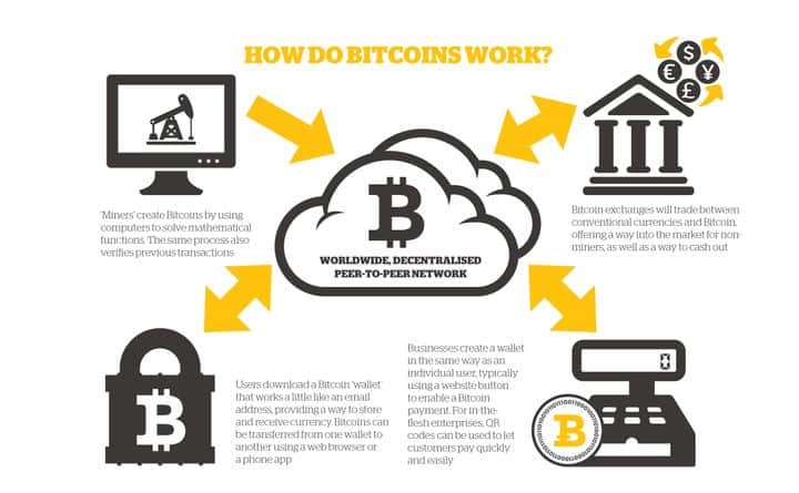 how does bitcoin works
