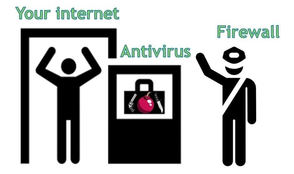how does antivirus works