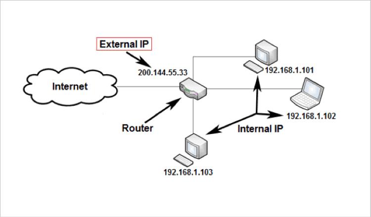 IP explanation