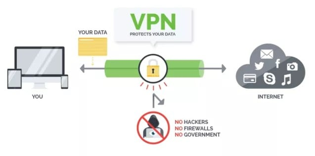 vpn protects your data
