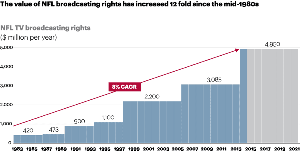 nfl broadcasting rights